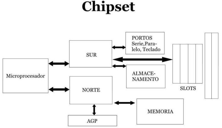Chipset Manuais Inform 225 Tica Ies San Clemente