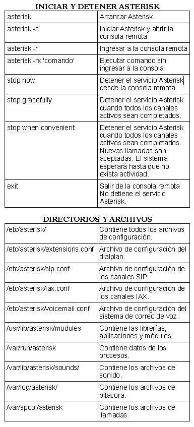 http://informatica.iessanclemente.net/manuais/images/f/f1/Comandos-Asterisk-1.png