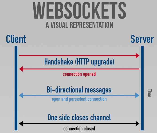 Websockets.jpeg