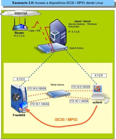 Multipath I/O (MPIO)  Configuración iSCSI MPIO en FreeNAS