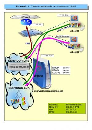 Curso Platega: Administración de dominios en redes locais con GNU/Linux - Manuais Informática - IES San Clemente.